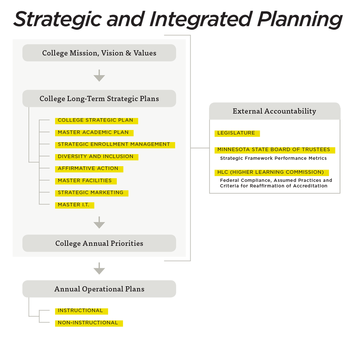 Strategic and Integrated Planning