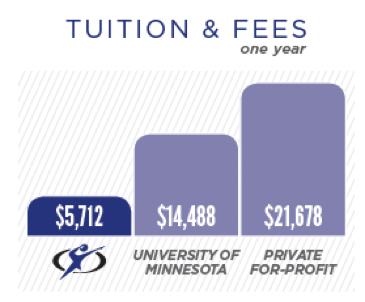 DCTC has the lowest tuition in Minnesota