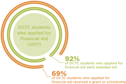Financial Aid Inforgraphic